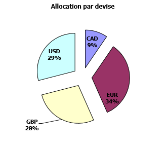 https://www.devenir-rentier.fr/uploads/9224_allocation_devises_11_novembre_2016.png