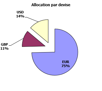 https://www.devenir-rentier.fr/uploads/9224_allocation_devises_19_juin_2016.png