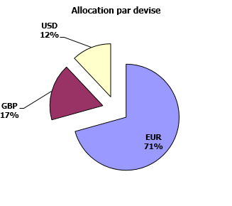 https://www.devenir-rentier.fr/uploads/9224_allocation_devises_28_juin_2016.png