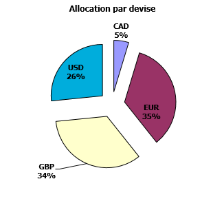 https://www.devenir-rentier.fr/uploads/9224_allocation_devises_29_juillet_2016.png