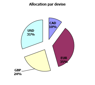 https://www.devenir-rentier.fr/uploads/9224_allocation_devises_8_octobre_2016.png