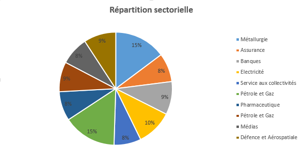 https://www.devenir-rentier.fr/uploads/9224_repartition_sectorielle_avril_2016.png