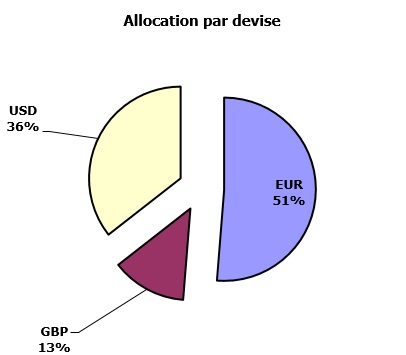 https://www.devenir-rentier.fr/uploads/9300_repartition2.jpg