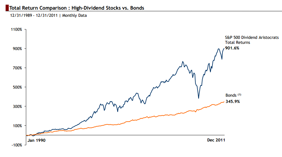 http://www.devenir-rentier.fr/uploads/941_stocks_vs_bonds.png